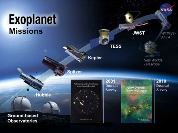 Kepler Has Discovered The Next Earth 2