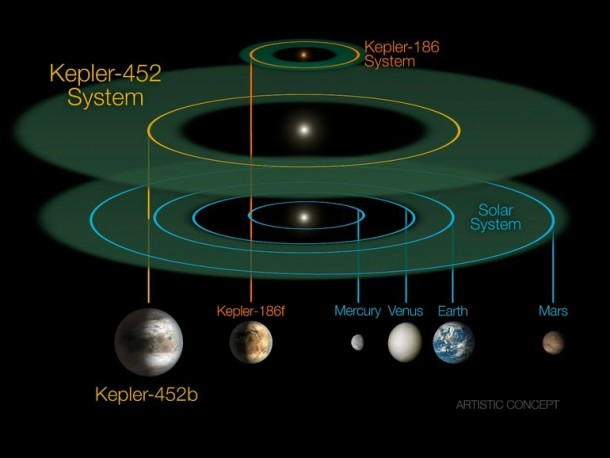 Kepler Has Discovered The Next Earth 4