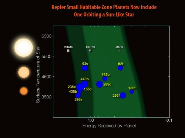 Kepler Has Discovered The Next Earth 5