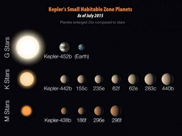 Kepler Has Discovered The Next Earth 7