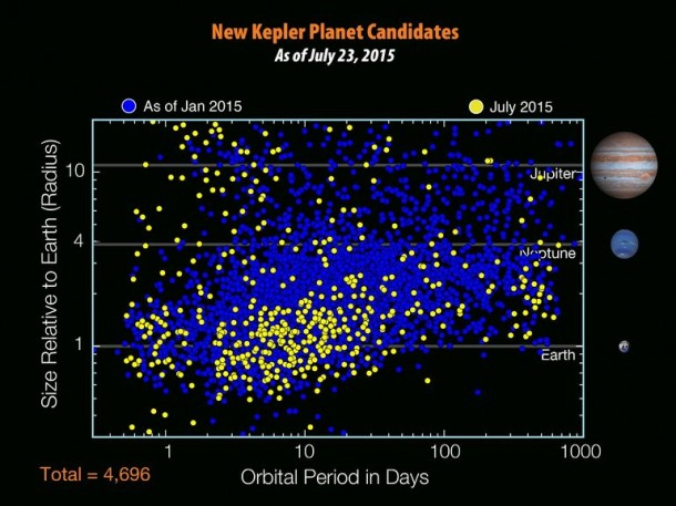 Kepler Has Discovered The Next Earth 8