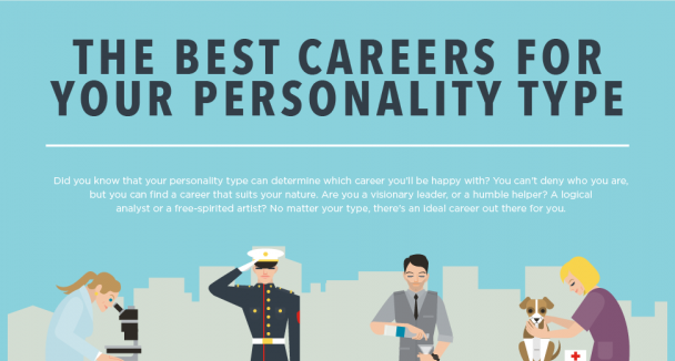 Select Your Career Based On Your Personality