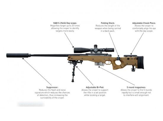 Best sniper rifles (4)