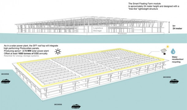 Floating Solar Farm Is Capable of Producing 8 Tons Of Vegetables Per Year 6