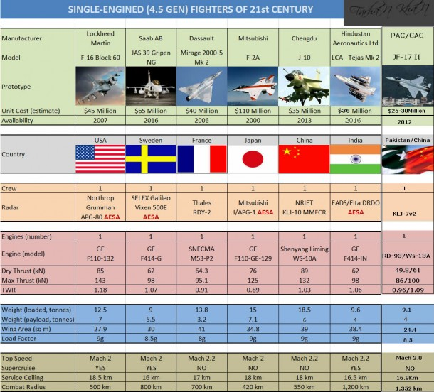Jf17 vs Tejas vs F16