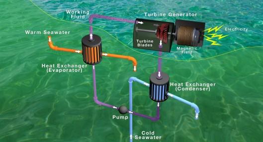 Ocean thermal energy power plant2