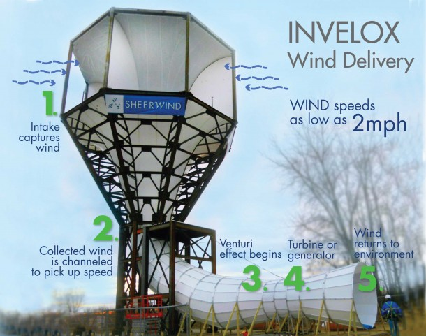 High efficency Wind turbines (1)
