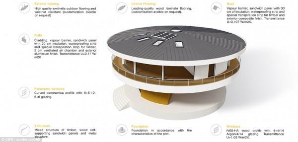 Sunhouse 3603