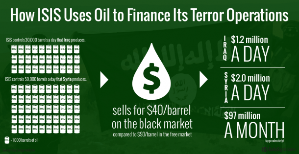 isis oil industry