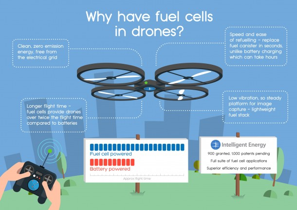 Hydrogen Fuel Cells For Drones Are The Next Big Thing 2