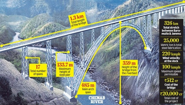 World's Tallest Arch Bridge Is Being Built In India 3