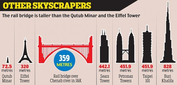 World's Tallest Arch Bridge Is Being Built In India 6