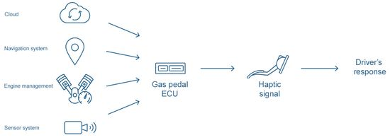 Haptic Feedback Gas Pedal Can Reduce Fuel Consumption by 7% 4