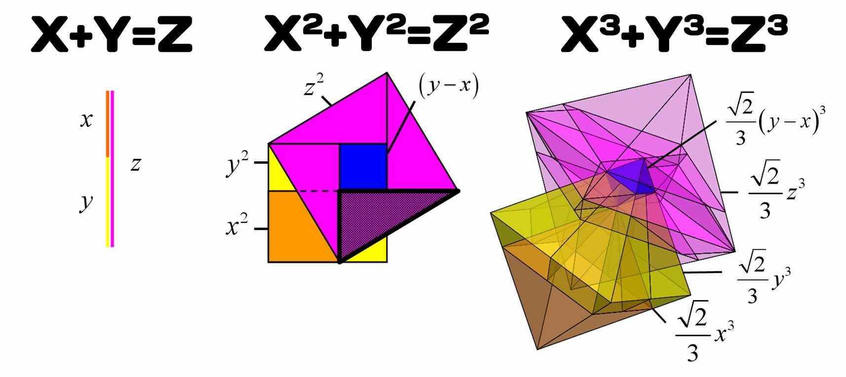 Pythagoras' Theorem Has Been Upgraded