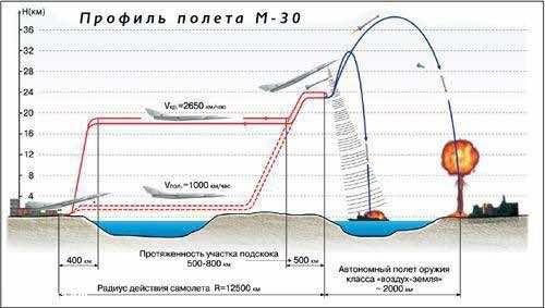 Soviet's Nuclear Aircraft – A Reality Or A Myth 6