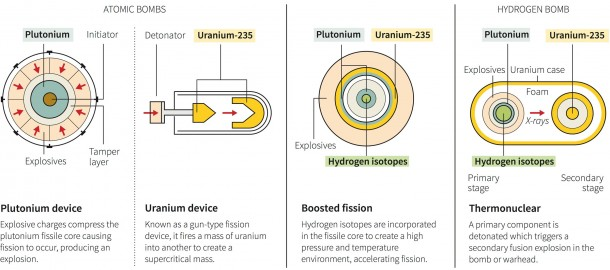 The Difference Between A Hydrogen And Atomic Bomb 3