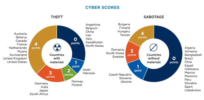 cyber attacks security in nuclear-powered nations2