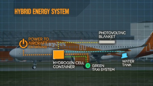 EasyJet Is Incorporating Hybrid Hydrogen Fuel System To Its Planes 3