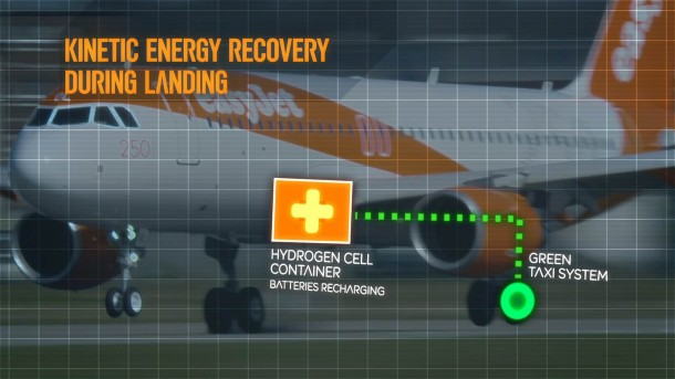 EasyJet Is Incorporating Hybrid Hydrogen Fuel System To Its Planes