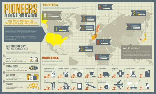 Most-Innovative-Countries-In-World