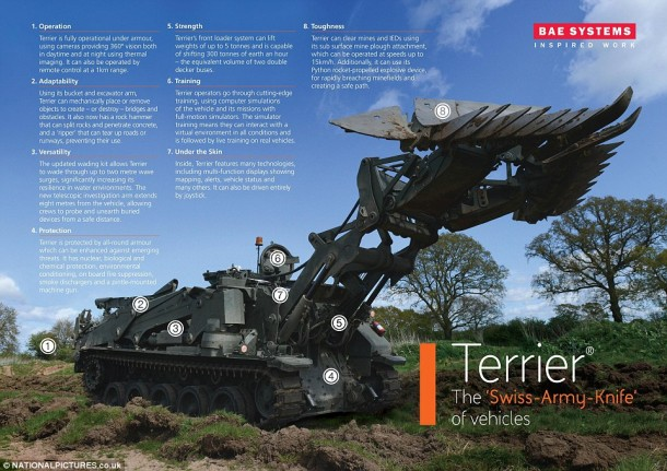 Terrier Is The Tank Of The Future And British Army Owns It 4