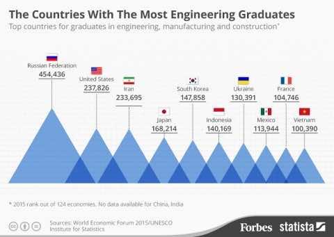 most engineering graduates