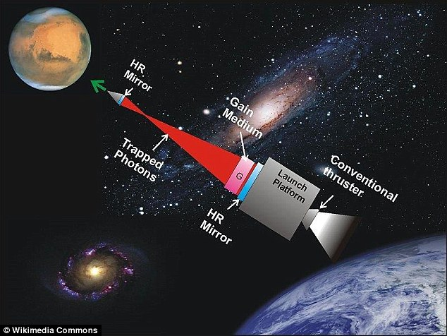 Radical Laser Propulsion Concept Is About Getting To Mars In 30 Minutes 2
