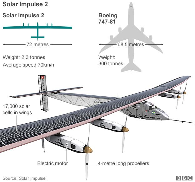 Solar Impulse 2-4