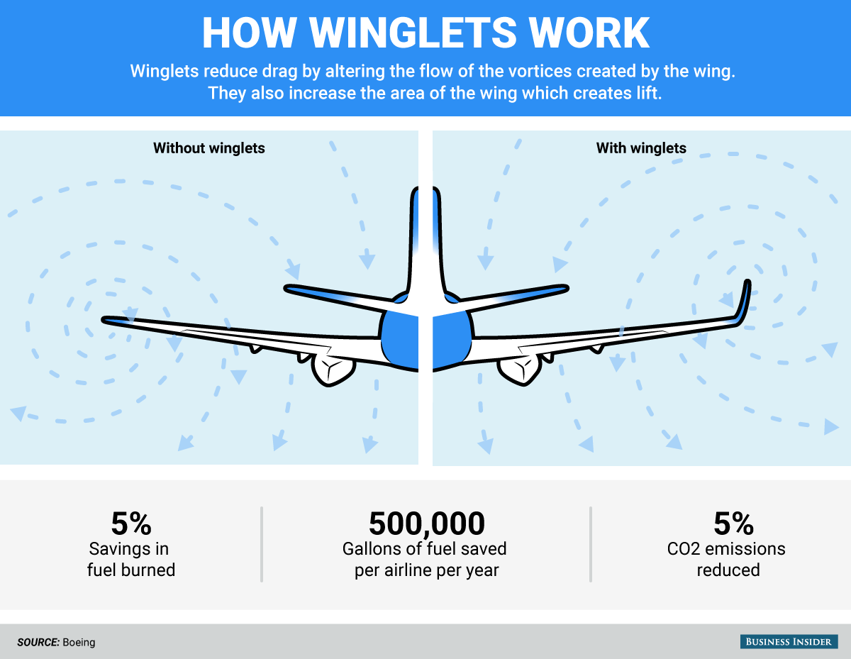 Winglets in airplanes2