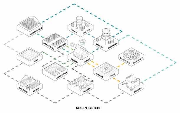 ReGen Village aims to be the Tesla of Eco-Villages_Image 10