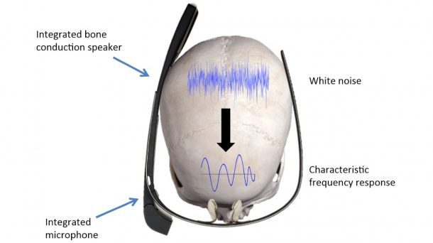 SkullConduct Biometric Identification System Using Bone Conduction Through The Skull_Image 1