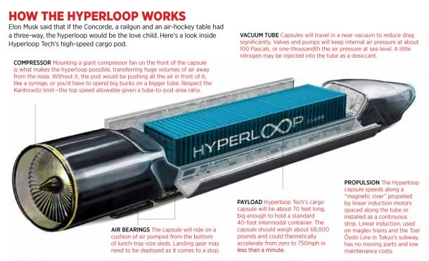 The Inconceivable Idea Of A Hyperloop Being Brought To Reality_Image 7