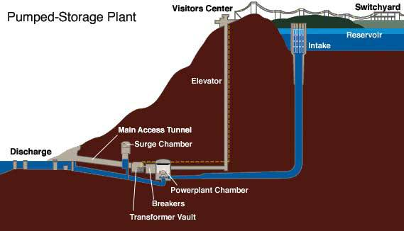 An Upgraded Hydroelectric Dam Can Produce As Much Energy As A Nuclear Power Plant_Image 2