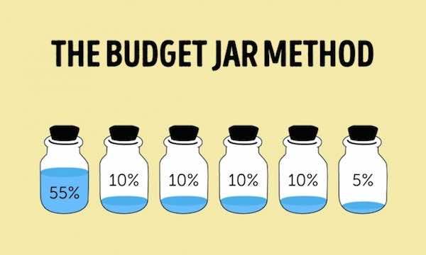 Buget Jar method