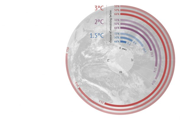 The World Will Run Out Of Breathable Air Unless Carbon Emissions Are Cut_Image 2