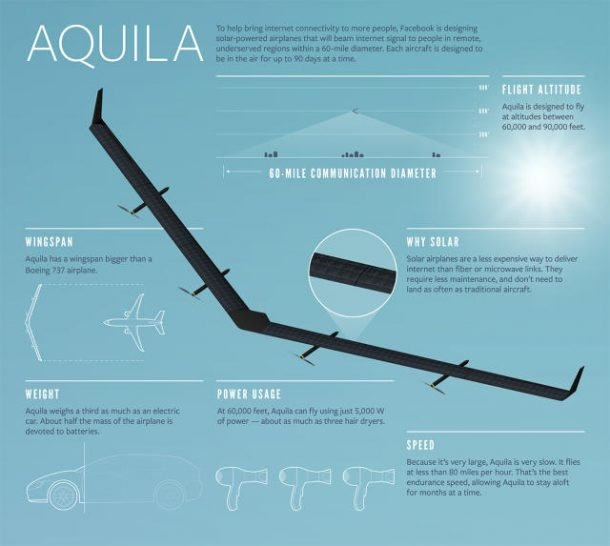 Facebook's Giant Solar-Powered Internet Drone Just Completed Its Maiden Voyage_Image 7