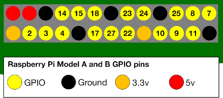 GPIO Extension Board pin