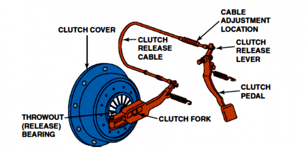 Clutching System and Components Pic Credits howstuffworks