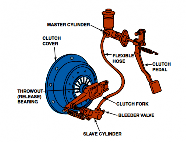 Hydraulic Clutching System and Components Pic Credits howstuffworks
