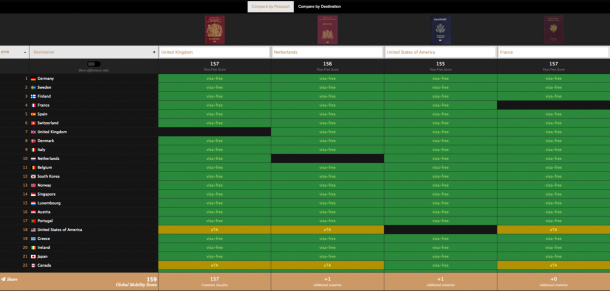 Compare different passports. Credits: passportindex.org