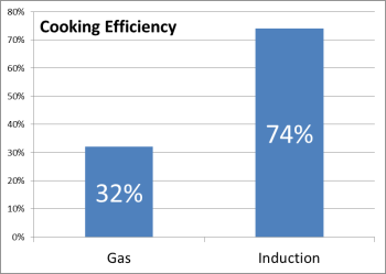 Induction Stove tops vs. Gas Stoves_Image 2