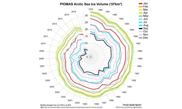 Sea Ice Expert Ominously Warns Arctic Death Spiral Will Worsen the Global Warming_Image 2