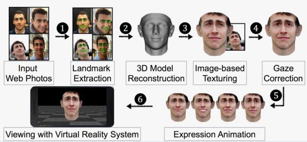 The process of preparing facial models for the attack. Credits: DEPARTMENT OF COMPUTER SCIENCE/UNC CHAPEL HILL