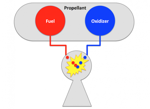 what-is-the-difference-between-fuel-and-propellant_image-1