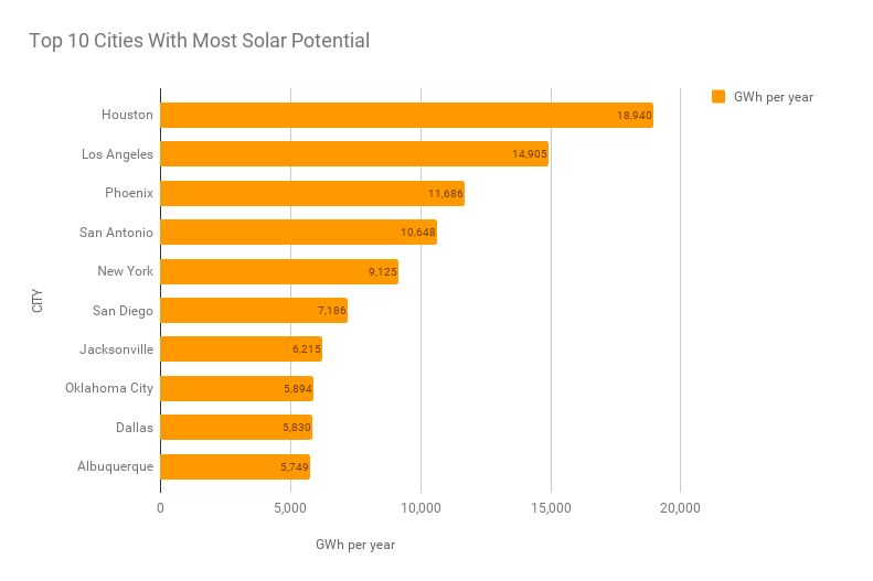 Google S New Solar Map Shows How Much Solar Energy Your