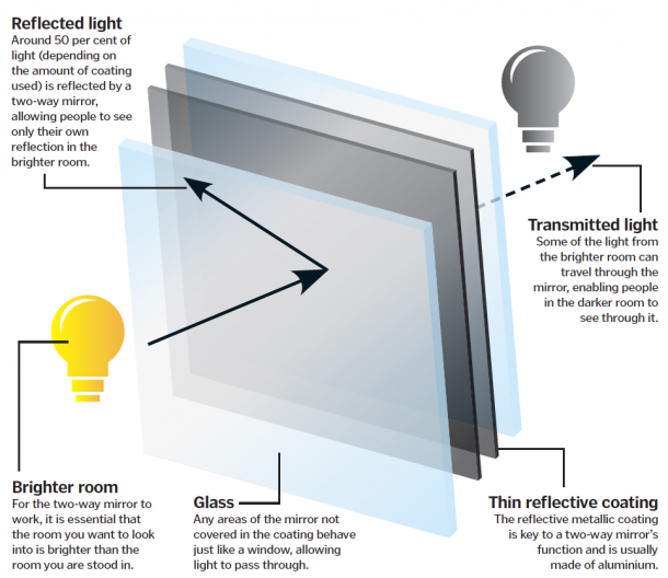 This Is How A Two Way Mirror Works, How To Tell If A Mirror Is Double Sided