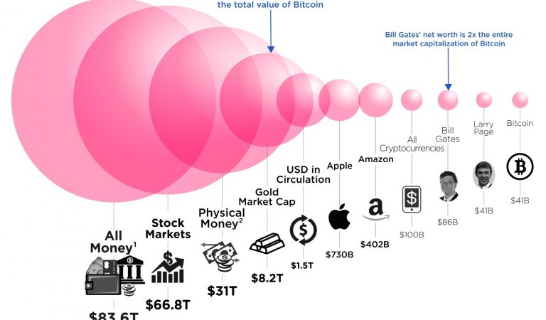 Understand The True Value Of The Bitcoin Through This Chart