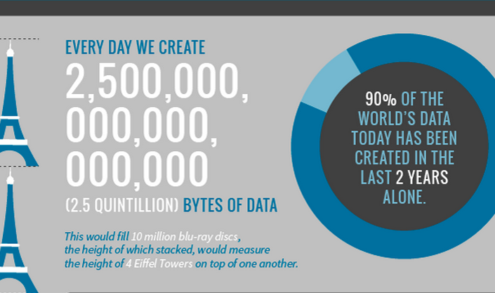 This Is The Amount Of Data That Is Being Generated In The World Every Minute