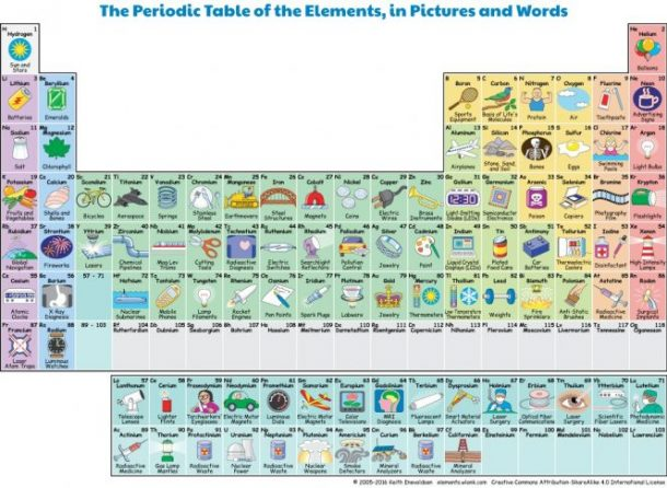 This fun and interactive periodic table tells what each element is source boredom therapy urtaz Choice Image