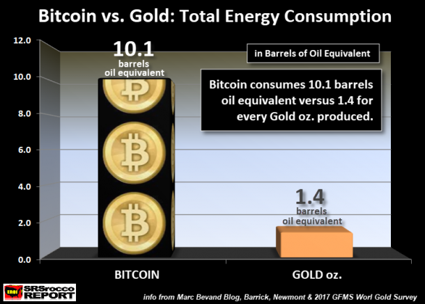 Bitcoin energy cost